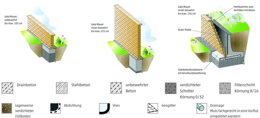 gala mauer rustica von rinn betonsteine und natursteine. Black Bedroom Furniture Sets. Home Design Ideas