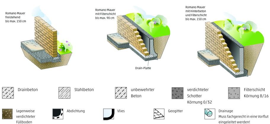 Romano Mauer Rustica Von Rinn Betonsteine Und Natursteine